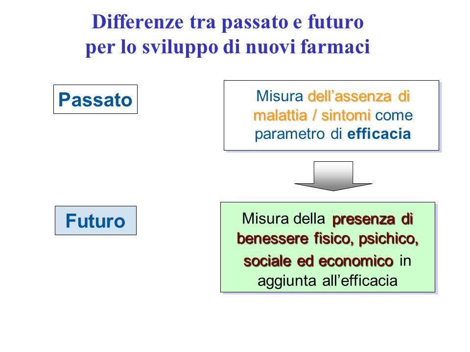 Differenze tra passato e futuro per lo sviluppo di nuovi farmaci Passato dellassenza di malattia / sintomi Misura dellassenza di malattia / sintomi co