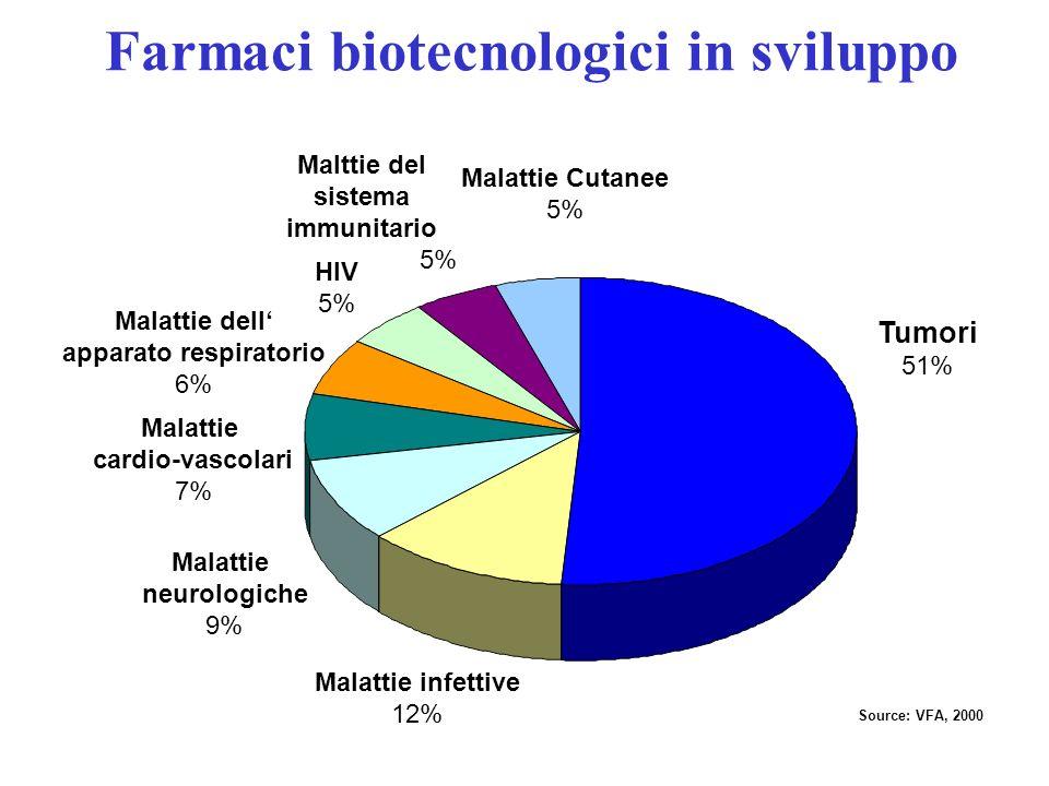Farmaci biotecnologici in sviluppo Tumori 51% Malattie infettive 12% Malattie neurologiche 9% Malattie cardio-vascolari 7% Malattie dell apparato resp