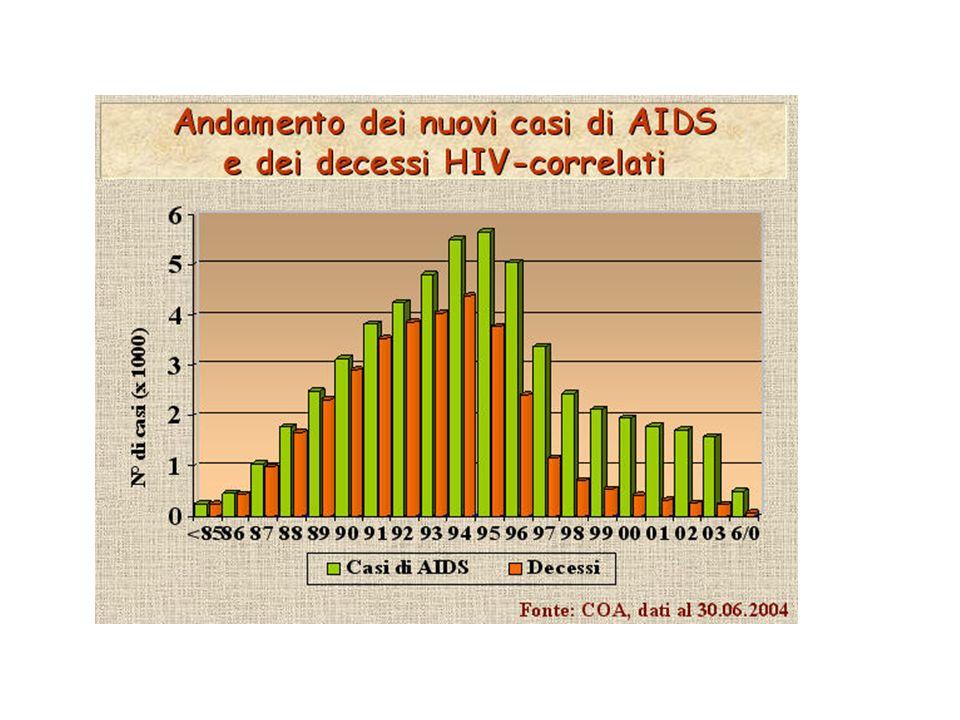 Aspettativa di vita in Italia AnnoDonneUomini 195063,257,3 198077,470,6 199380,974,4 200082,576,5 200382,976,9 2006 (stima)83,077,3 Fonti: RapportoOsservatorio della Salute 2005 Piano sanitario Nazionale 2006-2008 Stime ISTAT