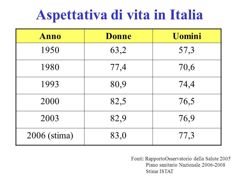 Aspettativa di vita in Italia AnnoDonneUomini 195063,257,3 198077,470,6 199380,974,4 200082,576,5 200382,976,9 2006 (stima)83,077,3 Fonti: RapportoOss