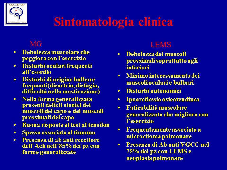Sintomatologia clinica MG Debolezza muscolare che peggiora con lesercizio Disturbi oculari frequenti allesordio Disturbi di origine bulbare frequenti(