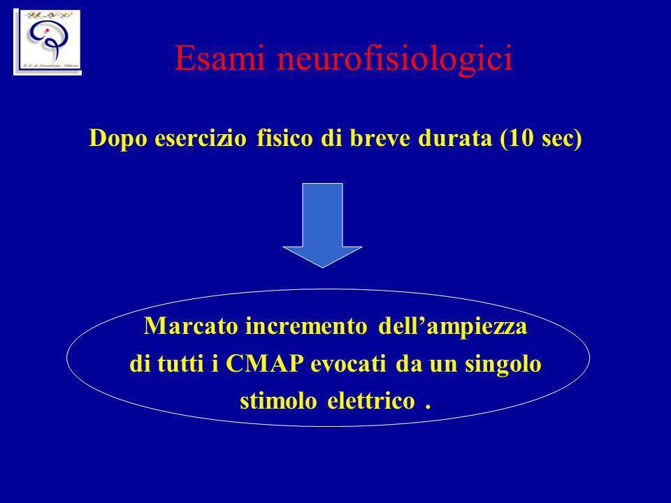 Esami neurofisiologici Dopo esercizio fisico di breve durata (10 sec) Marcato incremento dellampiezza di tutti i CMAP evocati da un singolo stimolo el