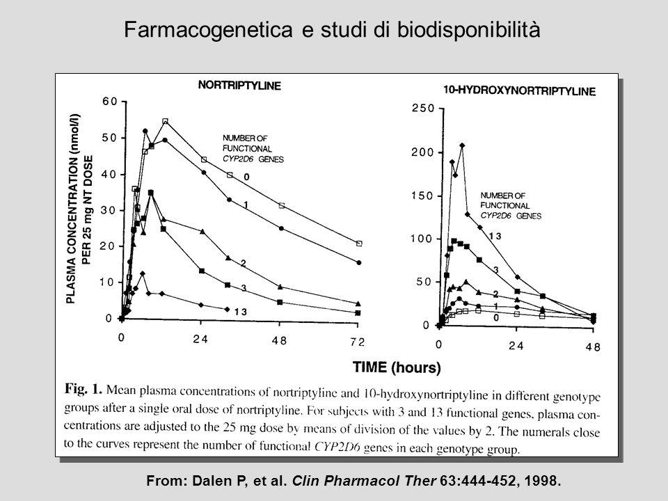 From: Dalen P, et al. Clin Pharmacol Ther 63:444-452, 1998. Farmacogenetica e studi di biodisponibilità