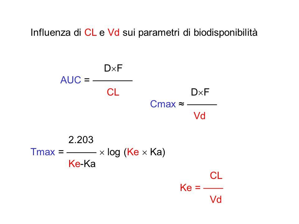 Influenza di CL e Vd sui parametri di biodisponibilità D F AUC = CL D F Cmax Vd 2.203 Tmax = log (Ke Ka) Ke-Ka CL Ke = Vd
