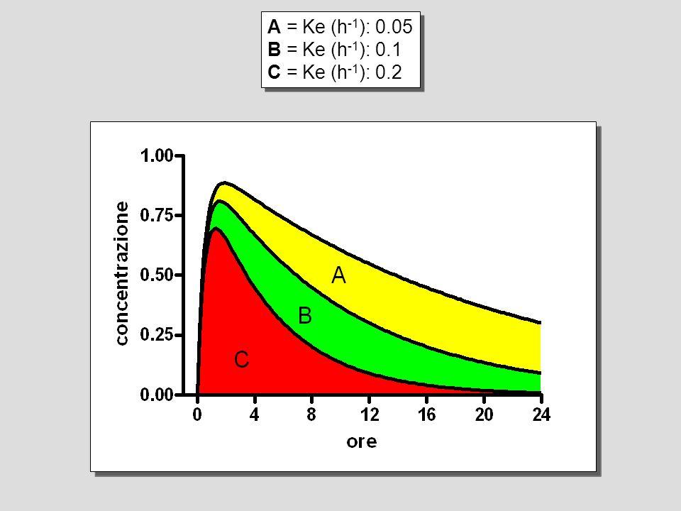 A = Ke (h -1 ): 0.05 B = Ke (h -1 ): 0.1 C = Ke (h -1 ): 0.2 A = Ke (h -1 ): 0.05 B = Ke (h -1 ): 0.1 C = Ke (h -1 ): 0.2