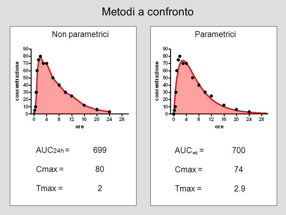 AUC 24h = 699 Cmax = 80 Tmax = 2 AUC = 700 Cmax = 74 Tmax = 2.9 Metodi a confronto Non parametriciParametrici