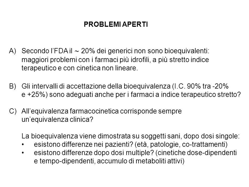 PROBLEMI APERTI A)Secondo lFDA il 20% dei generici non sono bioequivalenti: maggiori problemi con i farmaci più idrofili, a più stretto indice terapeu