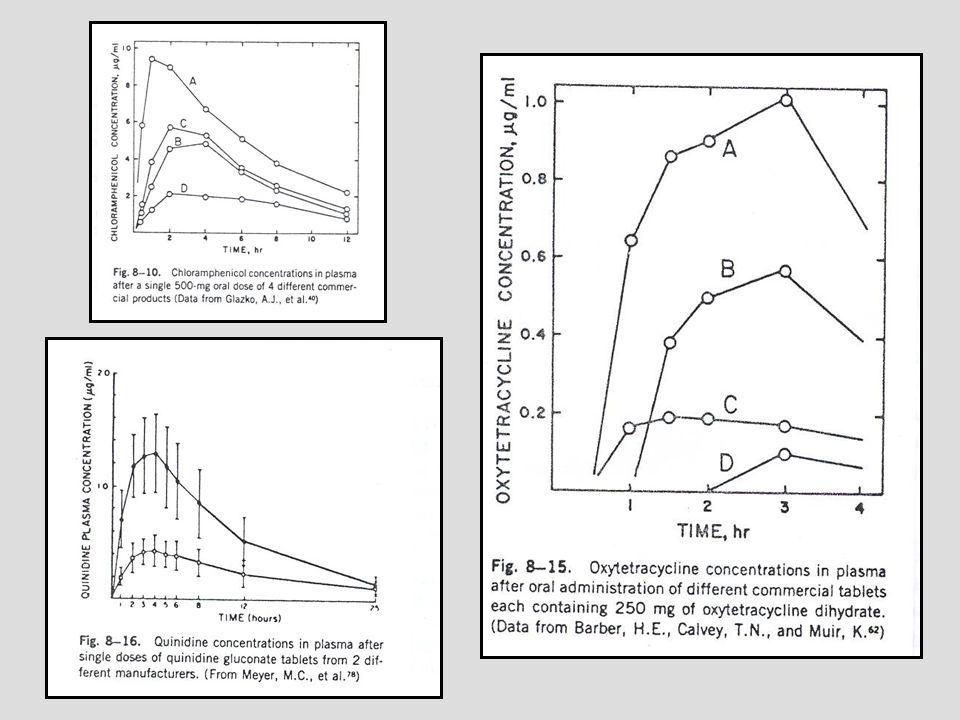 MISURA DELLA BIODISPONIBILITA e criteri statistici di bioequivalenza media geometrica e C.I.