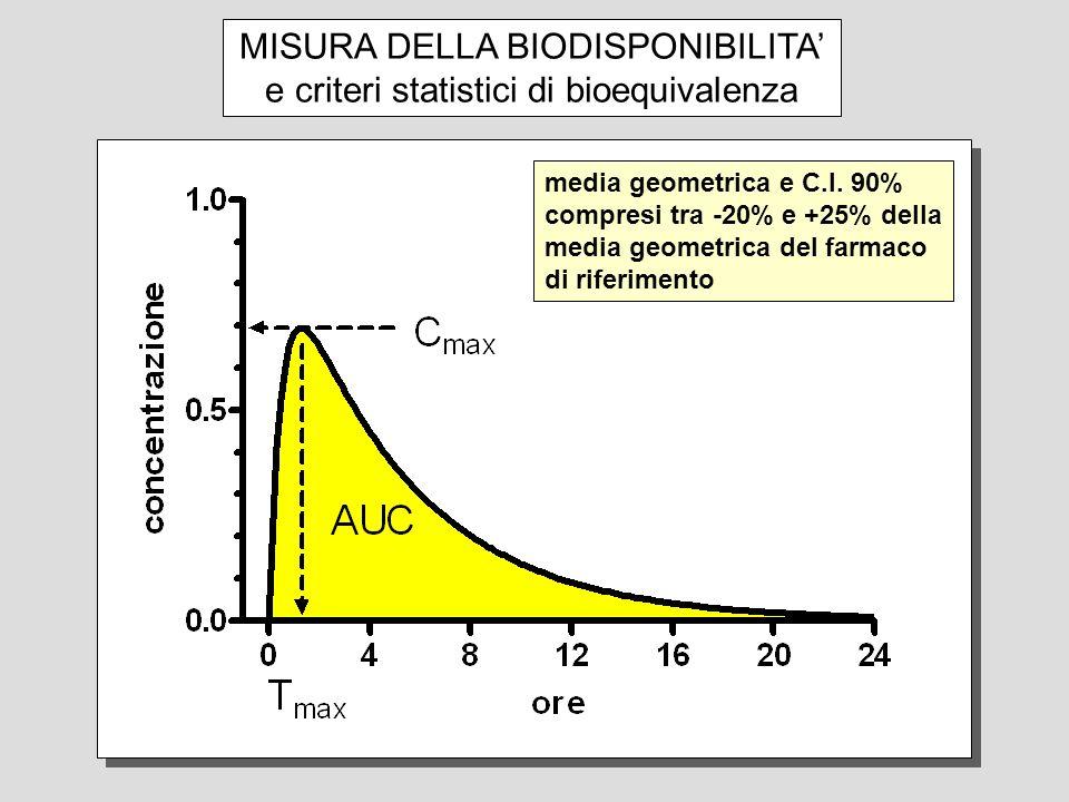 MISURA DELLA BIODISPONIBILITA e criteri statistici di bioequivalenza media geometrica e C.I. 90% compresi tra -20% e +25% della media geometrica del f
