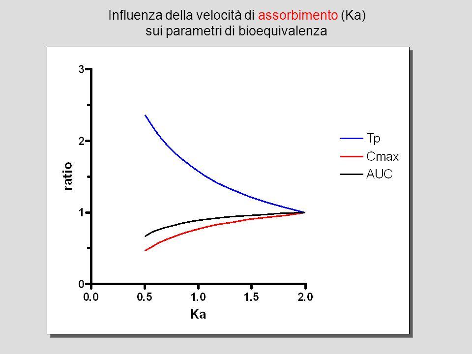 Influenza della velocità di assorbimento (Ka) sui parametri di bioequivalenza