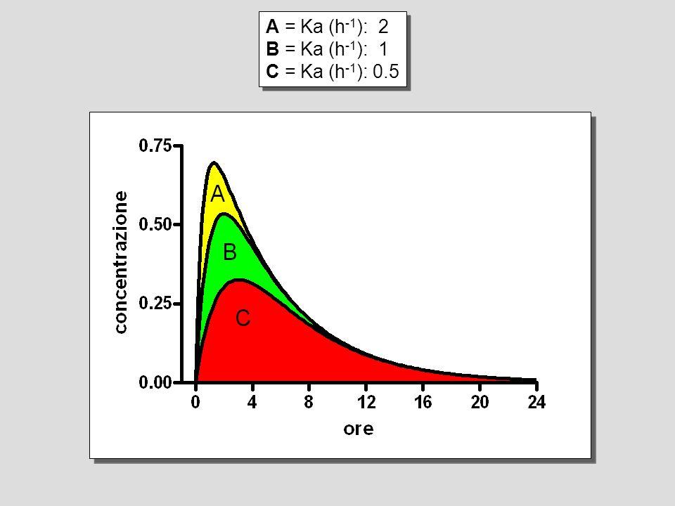 A = Ka (h -1 ): 2 B = Ka (h -1 ): 1 C = Ka (h -1 ): 0.5 A = Ka (h -1 ): 2 B = Ka (h -1 ): 1 C = Ka (h -1 ): 0.5