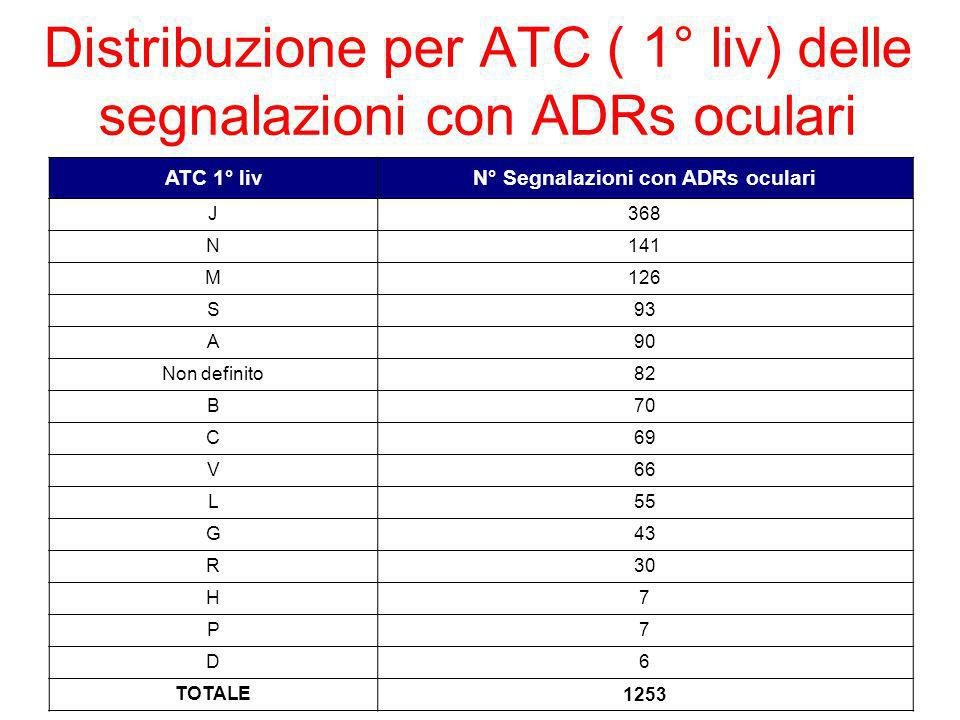 Distribuzione per ATC ( 1° liv) delle segnalazioni con ADRs oculari ATC 1° livN° Segnalazioni con ADRs oculari J368 N141 M126 S93 A90 Non definito82 B70 C69 V66 L55 G43 R30 H7 P7 D6 TOTALE 1253
