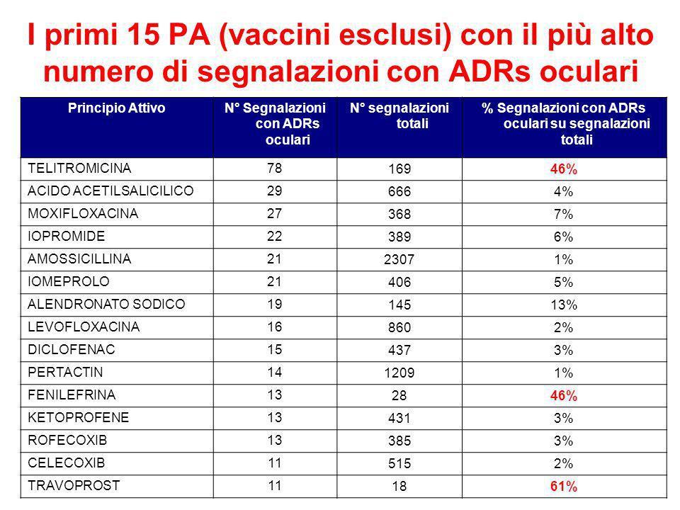 I primi 15 PA (vaccini esclusi) con il più alto numero di segnalazioni con ADRs oculari Principio AttivoN° Segnalazioni con ADRs oculari N° segnalazioni totali % Segnalazioni con ADRs oculari su segnalazioni totali TELITROMICINA78 16946% ACIDO ACETILSALICILICO29 6664% MOXIFLOXACINA27 3687% IOPROMIDE22 3896% AMOSSICILLINA21 23071% IOMEPROLO21 4065% ALENDRONATO SODICO19 14513% LEVOFLOXACINA16 8602% DICLOFENAC15 4373% PERTACTIN14 12091% FENILEFRINA13 2846% KETOPROFENE13 4313% ROFECOXIB13 3853% CELECOXIB11 5152% TRAVOPROST11 1861%