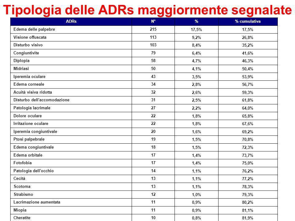 Tipologia delle ADRs maggiormente segnalate ADRsN°% cumulativa Edema delle palpebre215 17,5% Visione offuscata113 9,2%26,8% Disturbo visivo103 8,4%35,2% Congiuntivite79 6,4%41,6% Diplopia58 4,7%46,3% Midriasi50 4,1%50,4% Iperemia oculare43 3,5%53,9% Edema corneale34 2,8%56,7% Acuità visiva ridotta32 2,6%59,3% Disturbo dell accomodazione31 2,5%61,8% Patologia lacrimale27 2,2%64,0% Dolore oculare22 1,8%65,8% Irritazione oculare22 1,8%67,6% Iperemia congiuntivale20 1,6%69,2% Ptosi palpebrale19 1,5%70,8% Edema congiuntivale18 1,5%72,3% Edema orbitale17 1,4%73,7% Fotofobia17 1,4%75,0% Patologia dell occhio14 1,1%76,2% Cecità13 1,1%77,2% Scotoma13 1,1%78,3% Strabismo12 1,0%79,3% Lacrimazione aumentata11 0,9%80,2% Miopia11 0,9%81,1% Cheratite10 0,8%81,9%