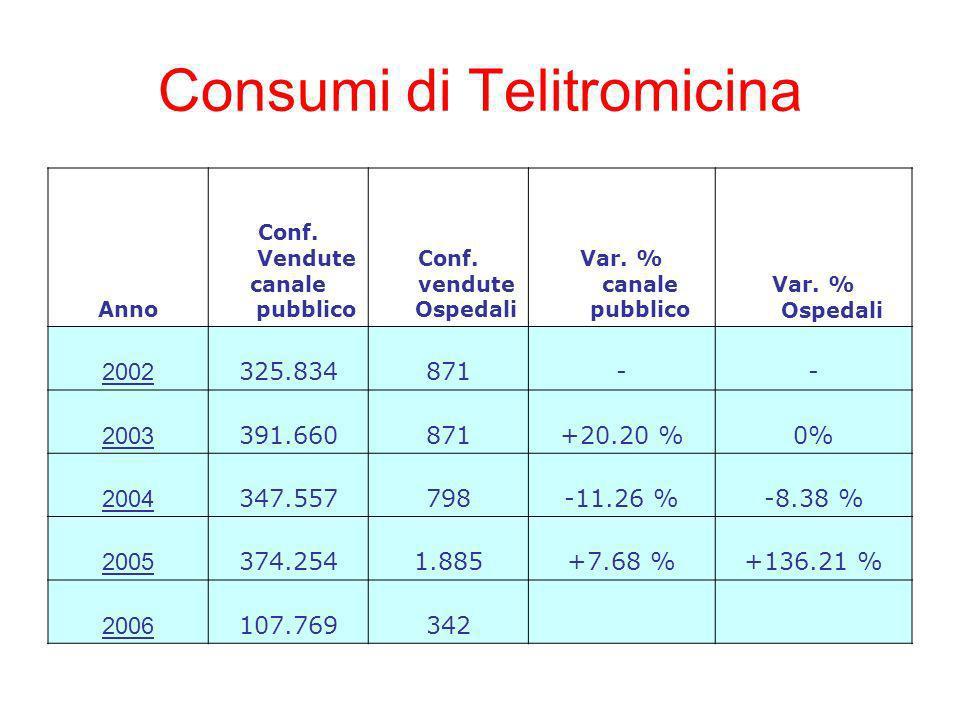 Consumi di Telitromicina Anno Conf.Vendute canale pubblico Conf.