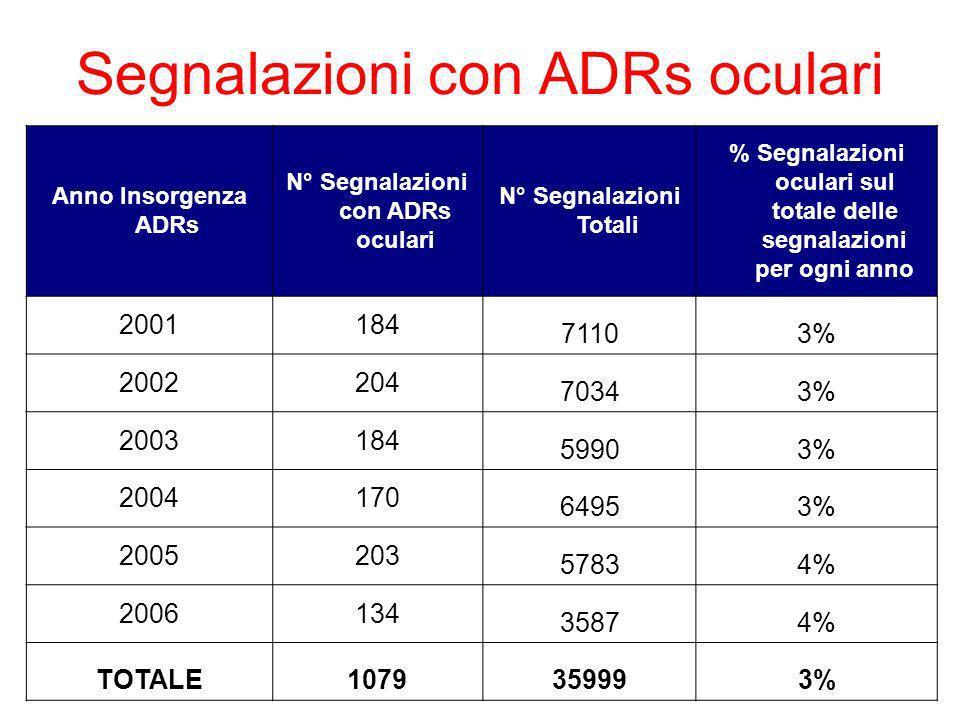 Segnalazioni con ADRs oculari Anno Insorgenza ADRs N° Segnalazioni con ADRs oculari N° Segnalazioni Totali % Segnalazioni oculari sul totale delle segnalazioni per ogni anno 2001184 71103% 2002204 70343% 2003184 59903% 2004170 64953% 2005203 57834% 2006134 35874% TOTALE1079359993%
