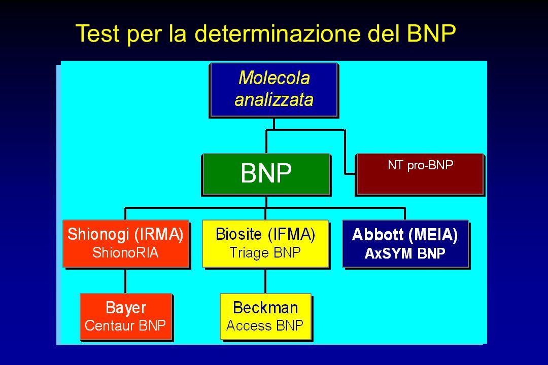 Test per la determinazione del BNP