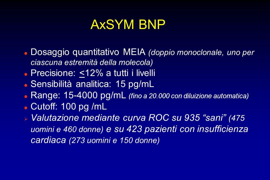AxSYM BNP l Dosaggio quantitativo MEIA (doppio monoclonale, uno per ciascuna estremità della molecola) l Precisione: <12% a tutti i livelli l Sensibil