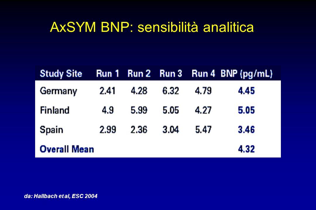 AxSYM BNP: sensibilità analitica da: Hallbach et al, ESC 2004