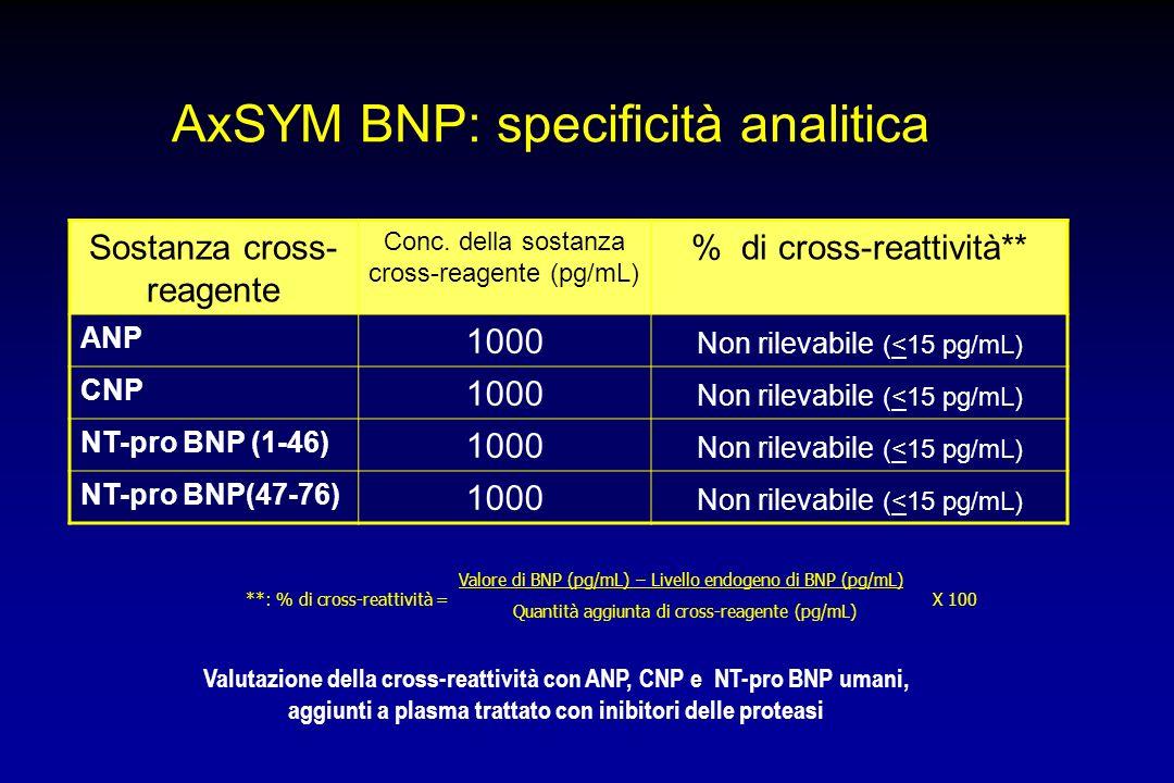 Sostanza cross- reagente Conc. della sostanza cross-reagente (pg/mL) % di cross-reattività** ANP 1000 Non rilevabile (<15 pg/mL) CNP 1000 Non rilevabi