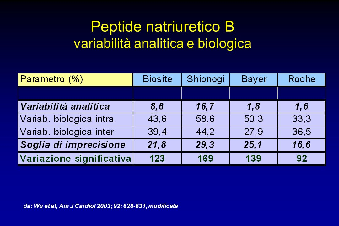Peptide natriuretico B variabilità analitica e biologica da: Wu et al, Am J Cardiol 2003; 92: 628-631, modificata