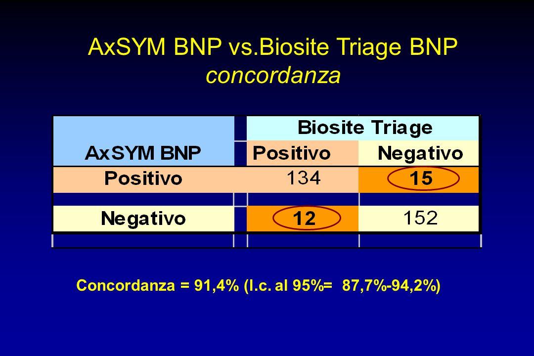 Concordanza = 91,4% (l.c. al 95%= 87,7%-94,2%) AxSYM BNP vs.Biosite Triage BNP concordanza