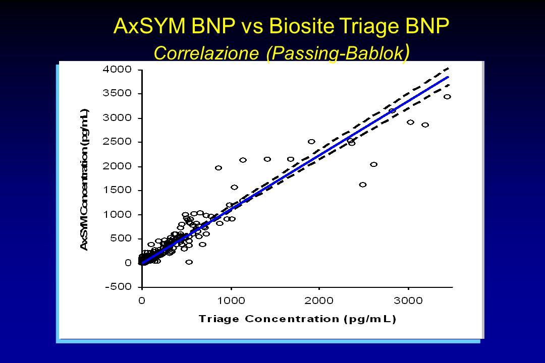 AxSYM BNP vs Biosite Triage BNP Correlazione (Passing-Bablok )