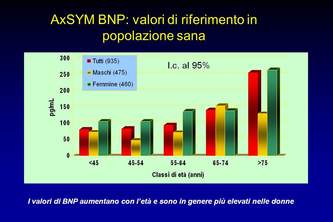 AxSYM BNP: valori di riferimento in popolazione sana I valori di BNP aumentano con letà e sono in genere più elevati nelle donne