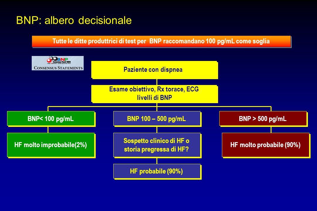 BNP: albero decisionale Tutte le ditte produttrici di test per BNP raccomandano 100 pg/mL come soglia Paziente con dispnea Esame obiettivo, Rx torace,