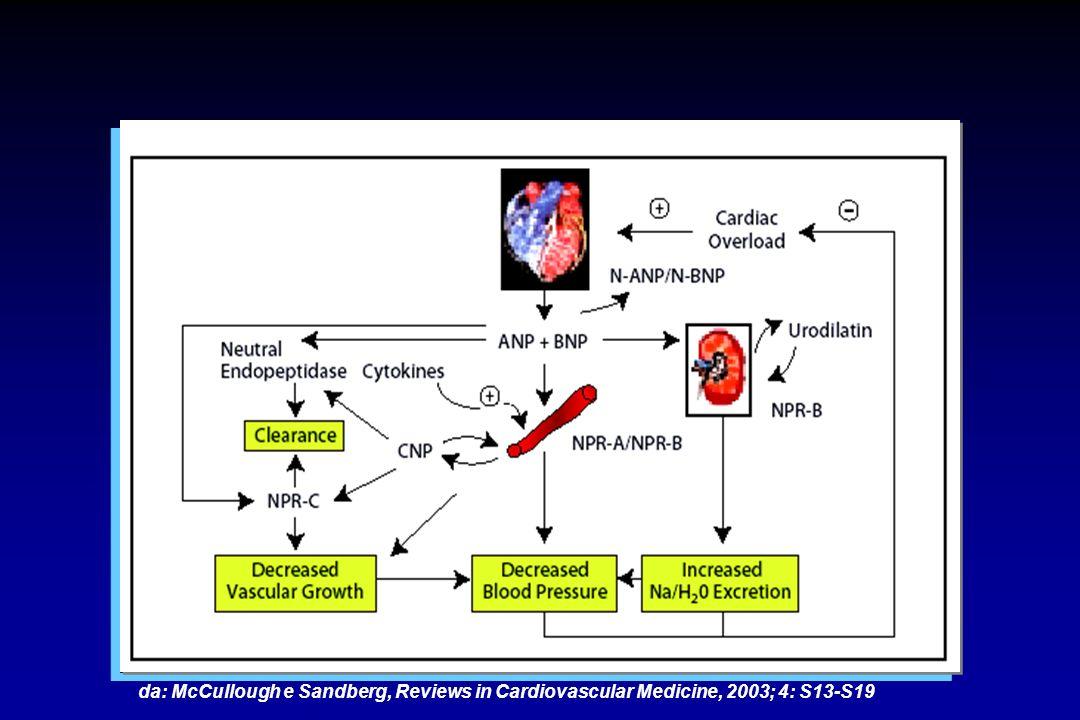 Campioni di plasma da 423 pazienti con diagnosi di insufficienza cardiaca analizzati con AxSYM BNP Correlazione con le classi NYHA Valori attesi: popolazione con insufficienza cardiaca