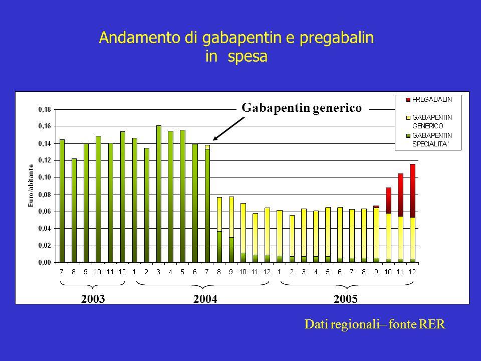 200320042005 Gabapentin generico 200320042005 Andamento di gabapentin e pregabalin in spesa Dati regionali– fonte RER