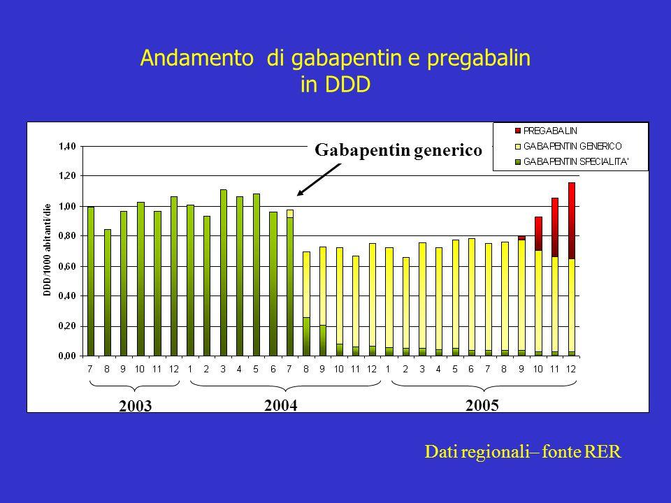 2003 20042005 Gabapentin generico Andamento di gabapentin e pregabalin in DDD Dati regionali– fonte RER