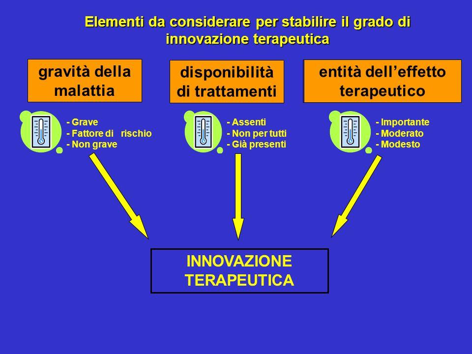 entità delleffetto terapeutico INNOVAZIONE TERAPEUTICA Elementi da considerare per stabilire il grado di innovazione terapeutica gravità della malatti