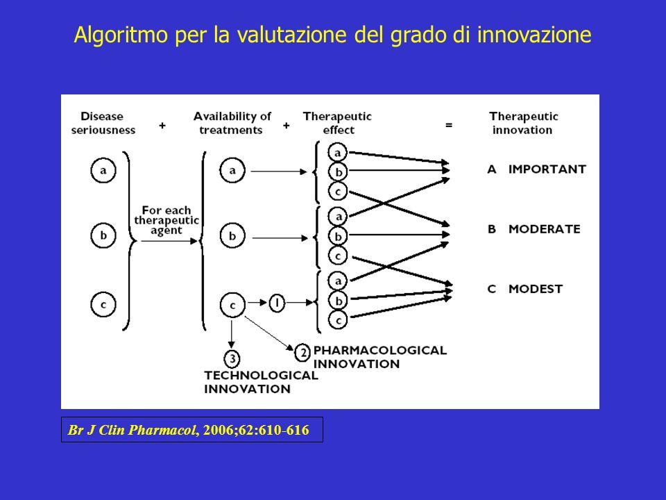 Br J Clin Pharmacol, 2006;62:610-616 Algoritmo per la valutazione del grado di innovazione