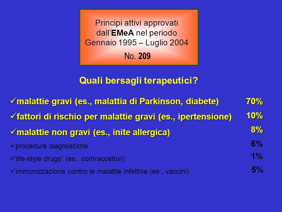 malattie gravi (es., malattia di Parkinson, diabete) malattie gravi (es., malattia di Parkinson, diabete) fattori di rischio per malattie gravi (es.,
