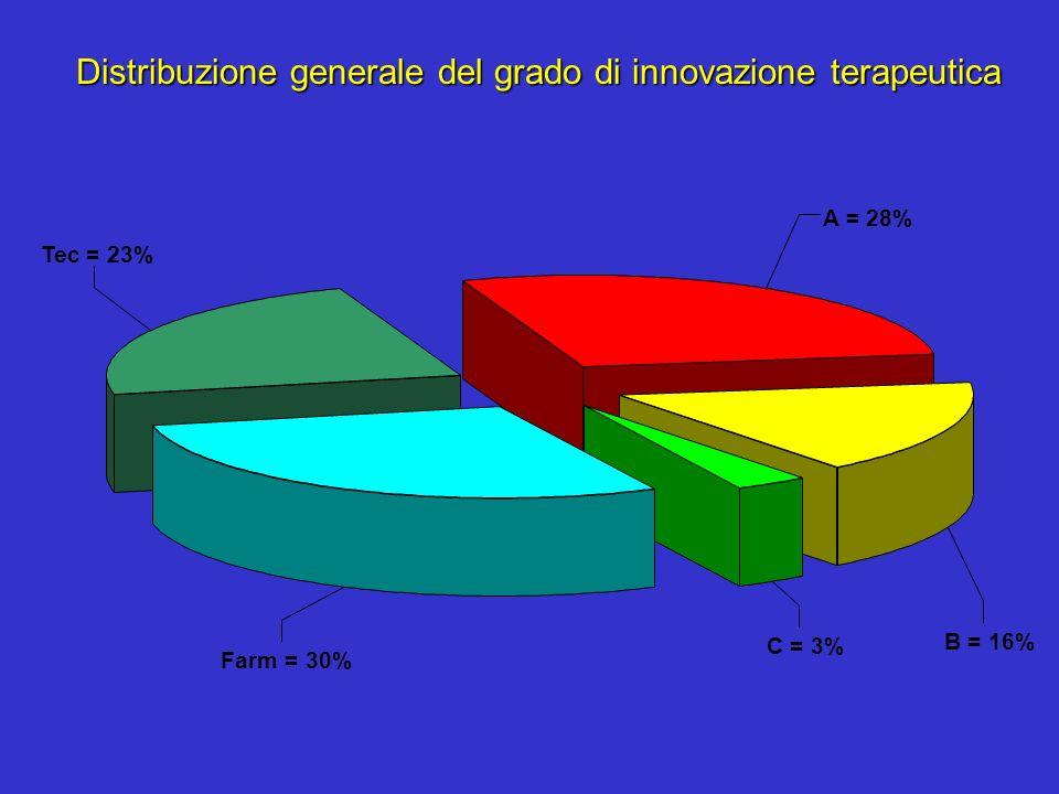 Tec = 23% Farm = 30% B = 16% C = 3% A = 28% Distribuzione generale del grado di innovazione terapeutica