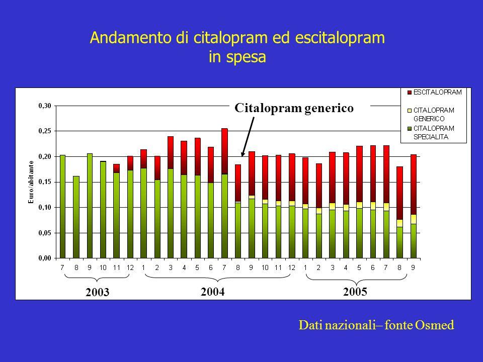 Andamento di citalopram ed escitalopram in spesa 2003 20042005 Citalopram generico Dati nazionali– fonte Osmed