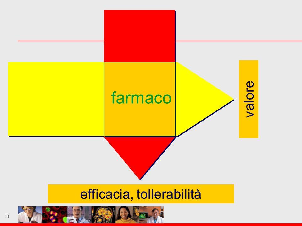 11 efficacia, tollerabilità valore farmaco