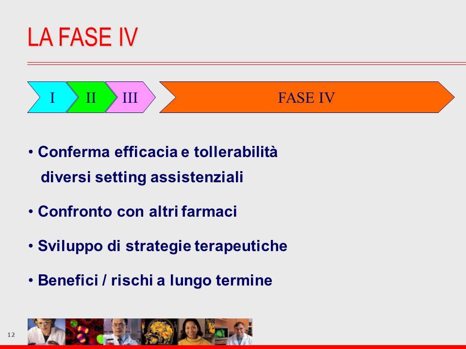 12 LA FASE IV Conferma efficacia e tollerabilità diversi setting assistenziali Confronto con altri farmaci Sviluppo di strategie terapeutiche Benefici