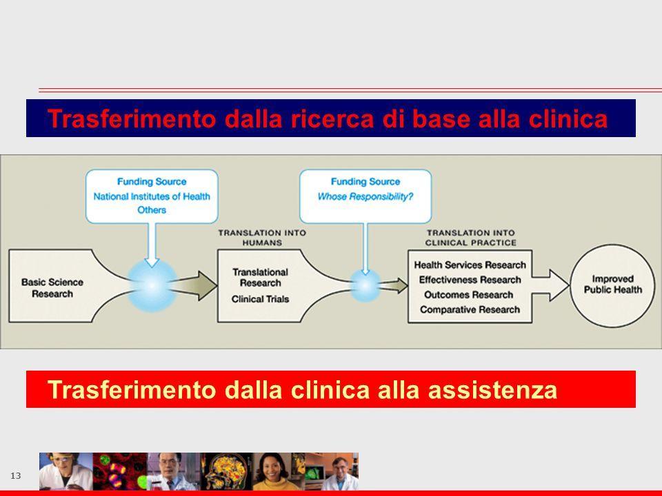 13 Trasferimento dalla ricerca di base alla clinica Trasferimento dalla clinica alla assistenza