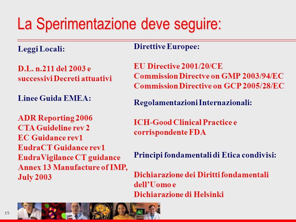 15 Leggi Locali: D.L. n.211 del 2003 e successivi Decreti attuativi Direttive Europee: EU Directive 2001/20/CE Commission Directve on GMP 2003/94/EC C