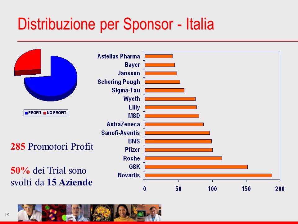 19 285 Promotori Profit 50% dei Trial sono svolti da 15 Aziende Distribuzione per Sponsor - Italia