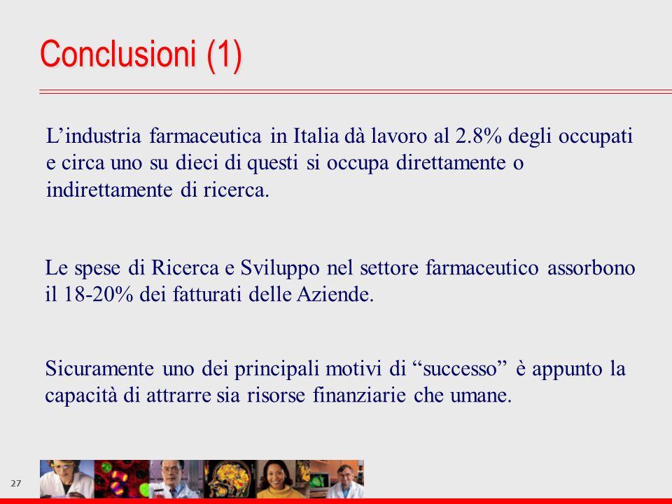 27 Conclusioni (1) Lindustria farmaceutica in Italia dà lavoro al 2.8% degli occupati e circa uno su dieci di questi si occupa direttamente o indirett