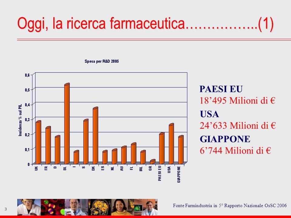 3 Oggi, la ricerca farmaceutica……………..(1) PAESI EU 18495 Milioni di USA 24633 Milioni di GIAPPONE 6744 Milioni di Fonte Farmindustria in 5° Rapporto N