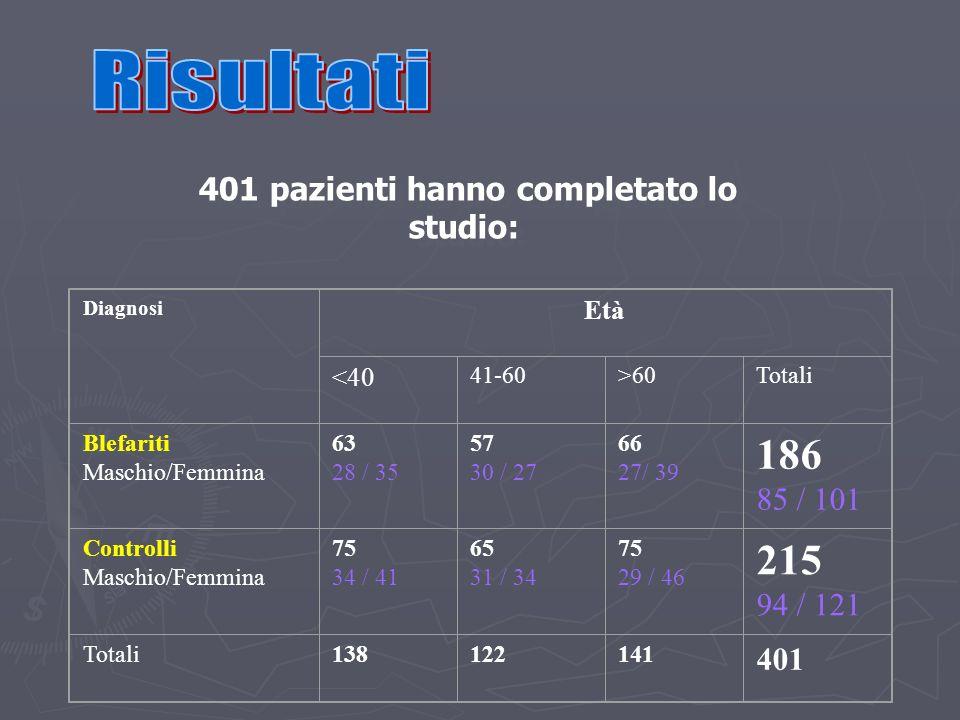 Diagnosi Età <40 41-60>60Totali Blefariti Maschio/Femmina 63 28 / 35 57 30 / 27 66 27/ 39 186 85 / 101 Controlli Maschio/Femmina 75 34 / 41 65 31 / 34