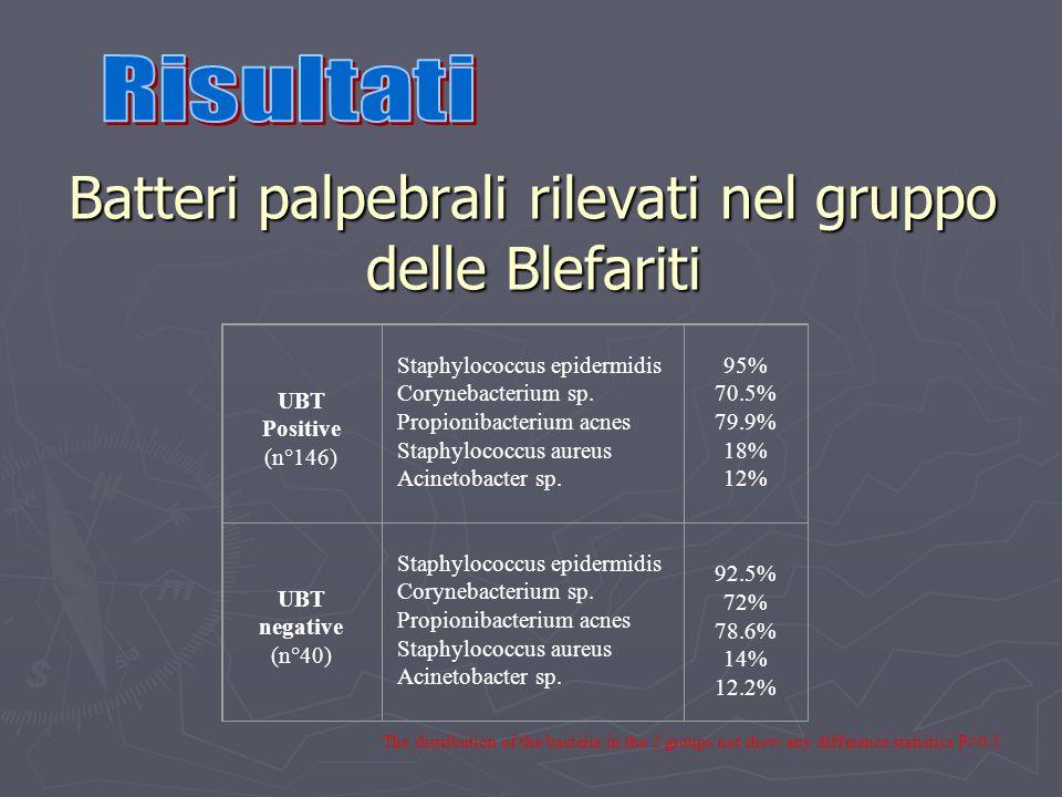 UBT Positive (n°146) Staphylococcus epidermidis Corynebacterium sp. Propionibacterium acnes Staphylococcus aureus Acinetobacter sp. 95% 70.5% 79.9% 18