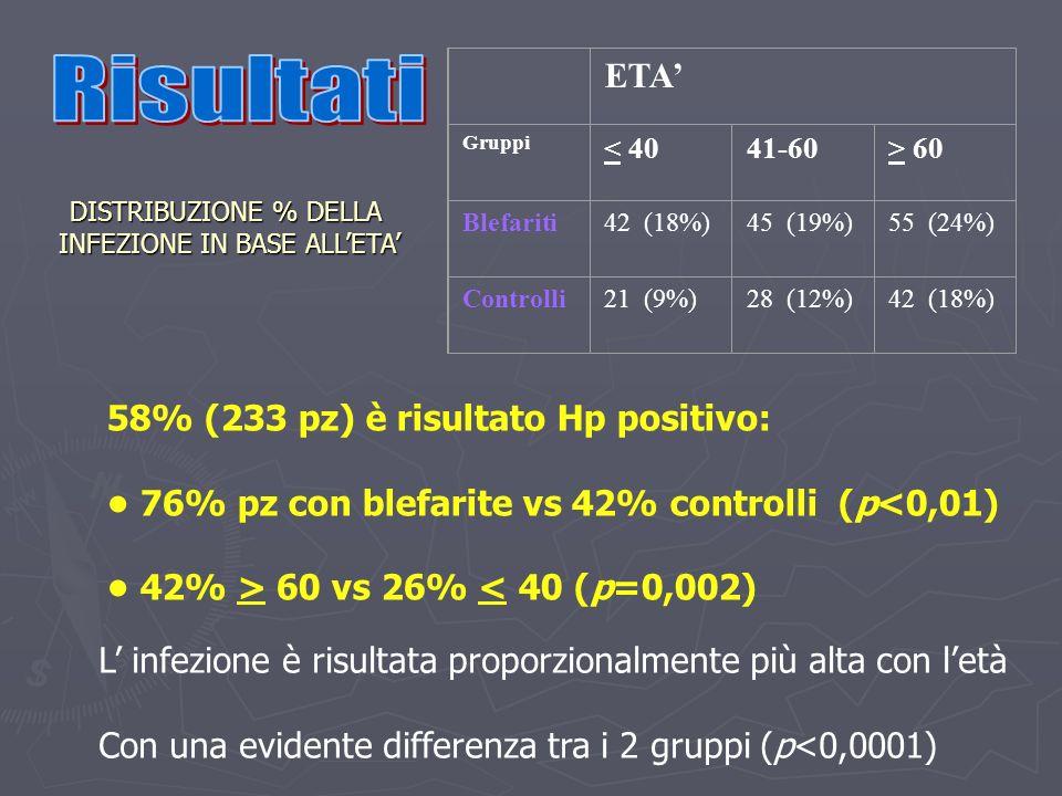 58% (233 pz) è risultato Hp positivo: 76% pz con blefarite vs 42% controlli (p<0,01) 42% > 60 vs 26% < 40 (p=0,002) L infezione è risultata proporzion