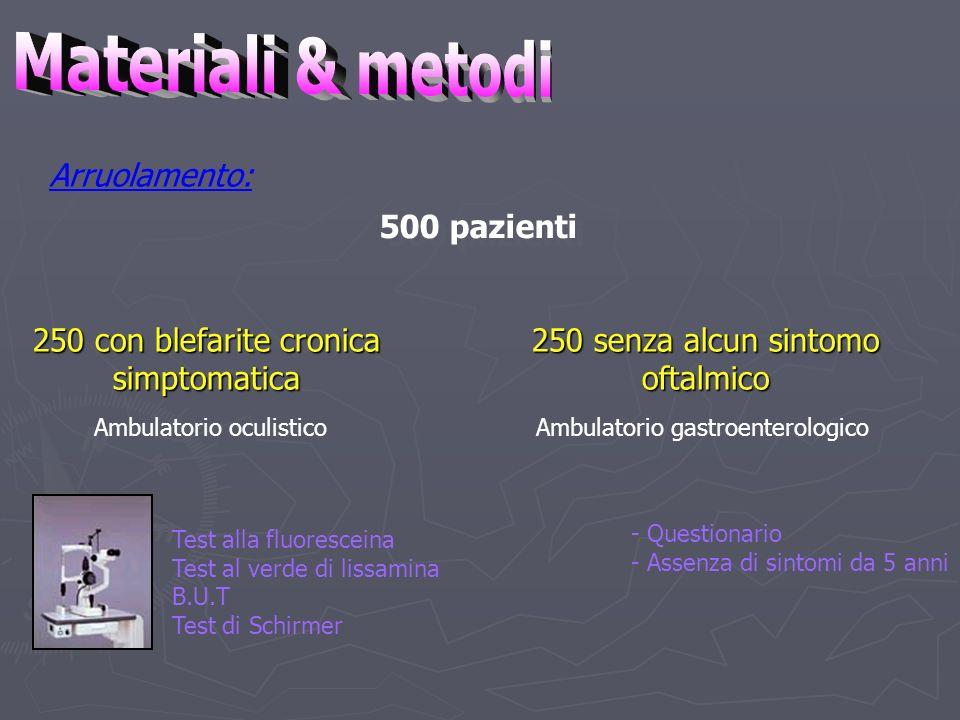 500 pazienti 250 con blefarite cronica simptomatica 250 senza alcun sintomo oftalmico Ambulatorio oculistico Ambulatorio gastroenterologico Test alla