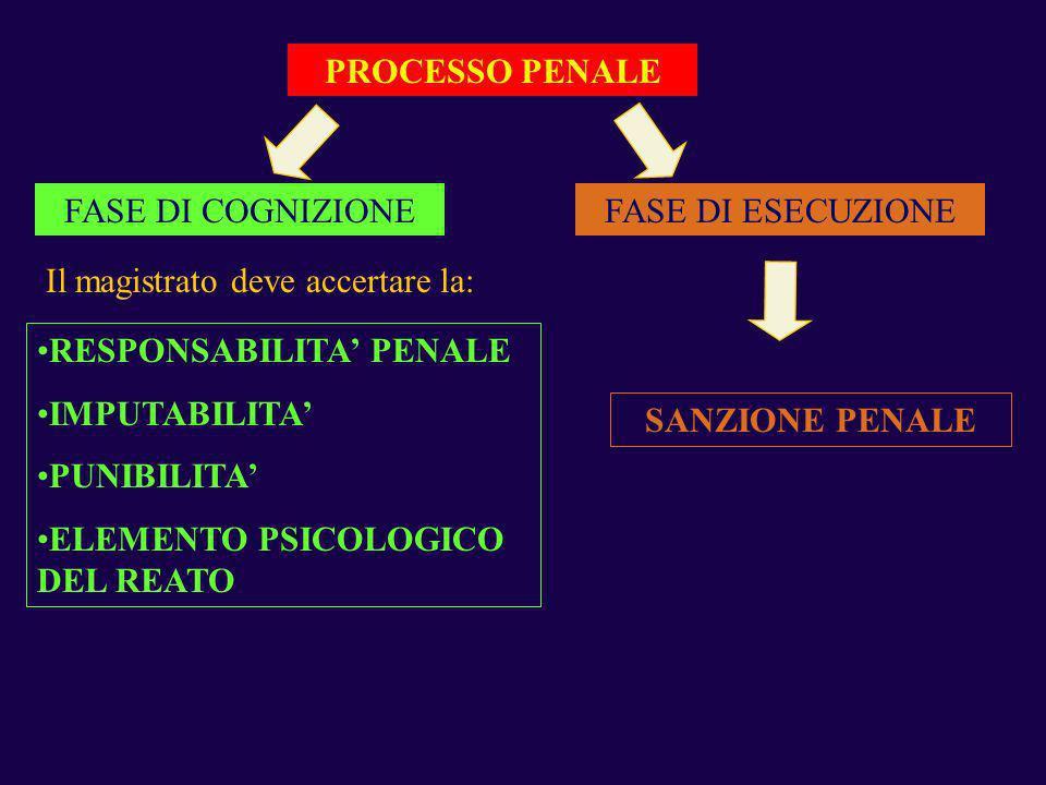 PROCESSO PENALE FASE DI COGNIZIONEFASE DI ESECUZIONE Il magistrato deve accertare la: RESPONSABILITA PENALE IMPUTABILITA PUNIBILITA ELEMENTO PSICOLOGI