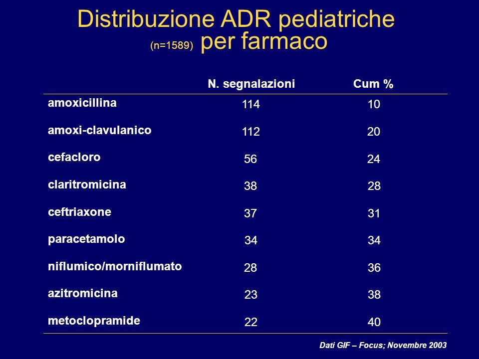 Dati GIF – Focus; Novembre 2003 Distribuzione ADR pediatriche (n=1589) per farmaco N.